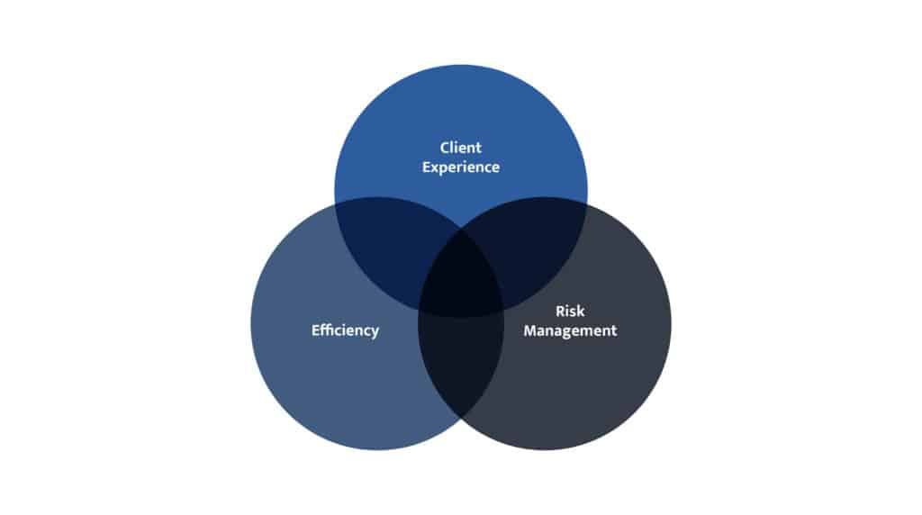 Client experience should be coming first, but it too often takes a back seat. Risk management and compliance rarely give due consideration to client experience or efficiency (even though they all impact risk)! Efficiency improvements that target current systems need a deep understanding of each aspect if they're to make sure they aren't enhancing something that isn't necessary to start with.